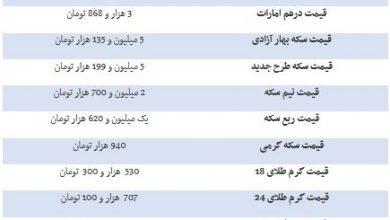 تصویر از قیمت طلا، قیمت دلار، قیمت سکه و قیمت ارز امروز 98/11/27