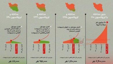 تصویر از ۴ سناریوی احتمالی برای مهار کرونا در ایران
