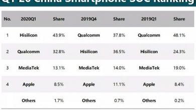 تصویر از HiSilicon با عبور از کوالکام در چین به صدر لیست تولیدکنندگان تراشه گوشیهای هوشمند صعود کرد